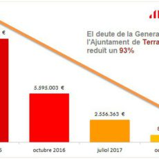 El deute de la Generalitat amb l'Ajuntament de Terrassa es redueix un 93%