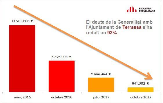reducció deute ajuntament Terrassa