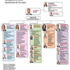 Nou govern a Terrassa – Primeres passes